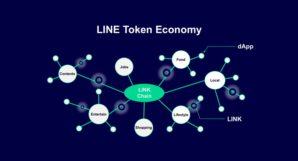 LINE Announces Plans for LINE Token Economy and Launch of Five dApps